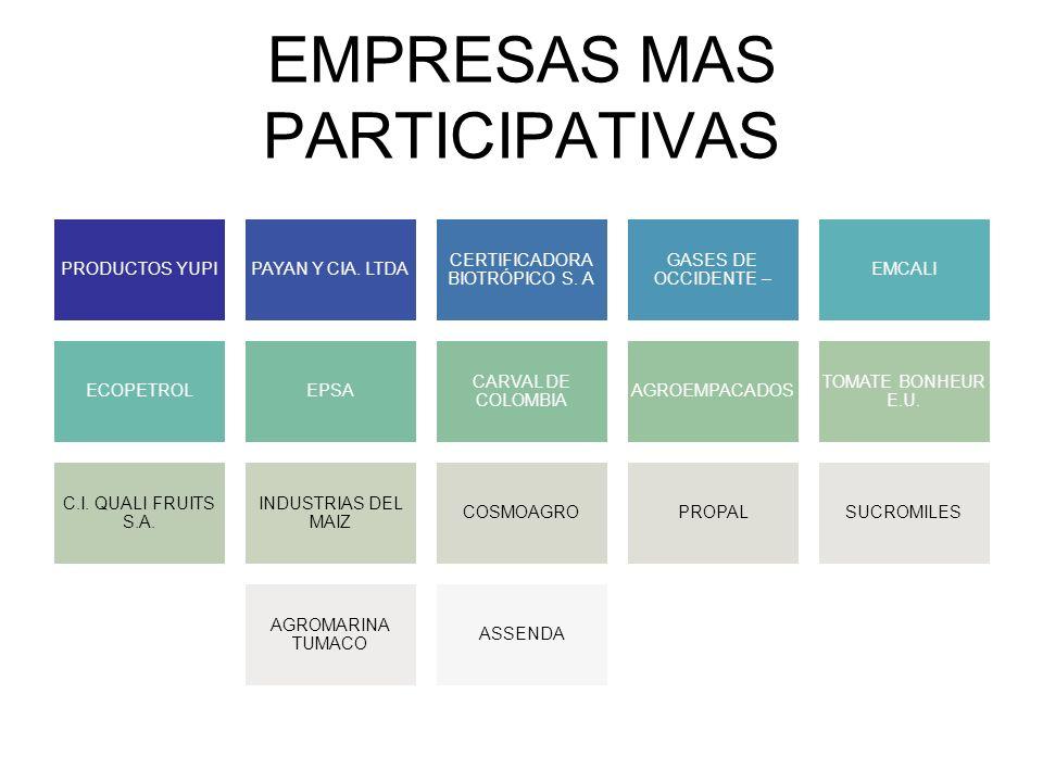 EMPRESAS MAS PARTICIPATIVAS