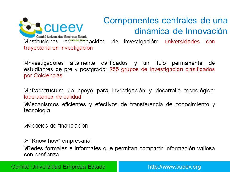 Comité Universidad Empresa Estadohttp://www.cueev.org Componentes centrales de una dinámica de Innovación Instituciones con capacidad de investigación