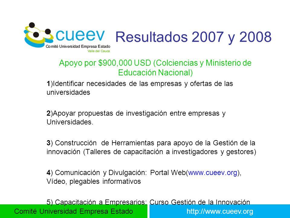 Comité Universidad Empresa Estadohttp://www.cueev.org Resultados 2007 y 2008 Apoyo por $900,000 USD (Colciencias y Ministerio de Educación Nacional) 1