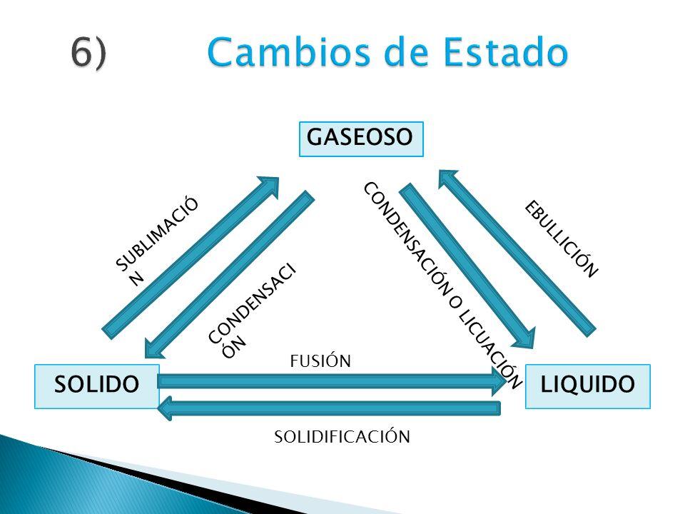 SOLIDOLIQUIDO GASEOSO SUBLIMACIÓ N CONDENSACI ÓN EBULLICIÓN CONDENSACIÓN O LICUACIÓN FUSIÓN SOLIDIFICACIÓN