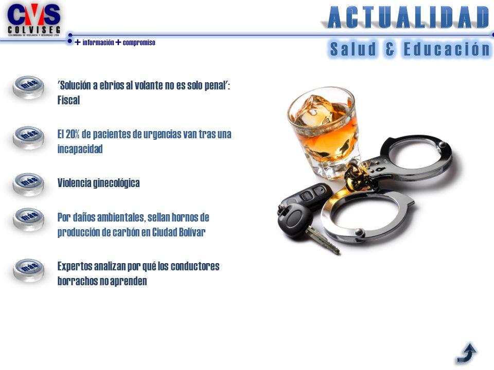 + información + compromiso 'Solución a ebrios al volante no es solo penal': Fiscal El 20% de pacientes de urgencias van tras una incapacidad Violencia