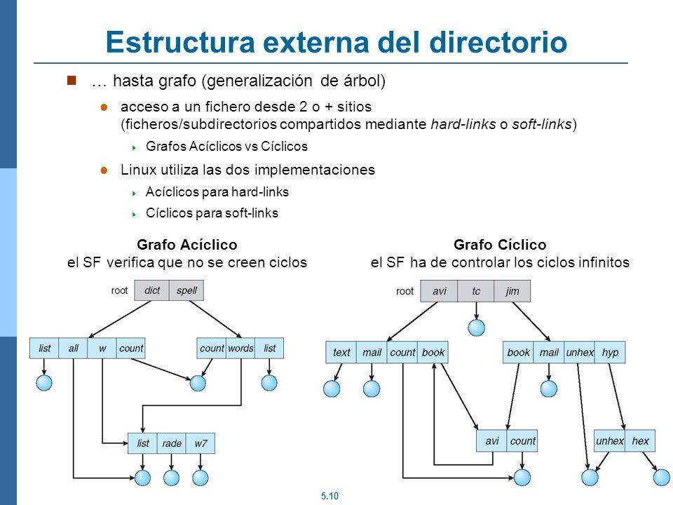 5.10 Estructura externa del directorio … hasta grafo (generalización de árbol) acceso a un fichero desde 2 o + sitios (ficheros/subdirectorios compart