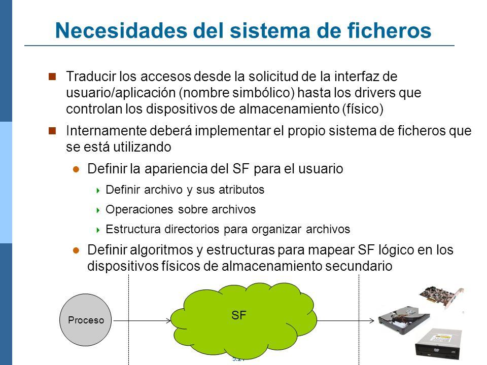5.21 Necesidades del sistema de ficheros Traducir los accesos desde la solicitud de la interfaz de usuario/aplicación (nombre simbólico) hasta los dri