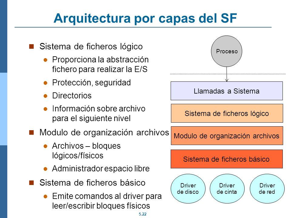 5.22 Arquitectura por capas del SF Driver de disco Driver de cinta Driver de red Sistema de ficheros básico Sistema de ficheros lógico Modulo de organ