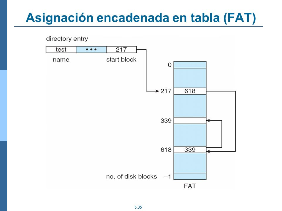 5.35 Asignación encadenada en tabla (FAT)