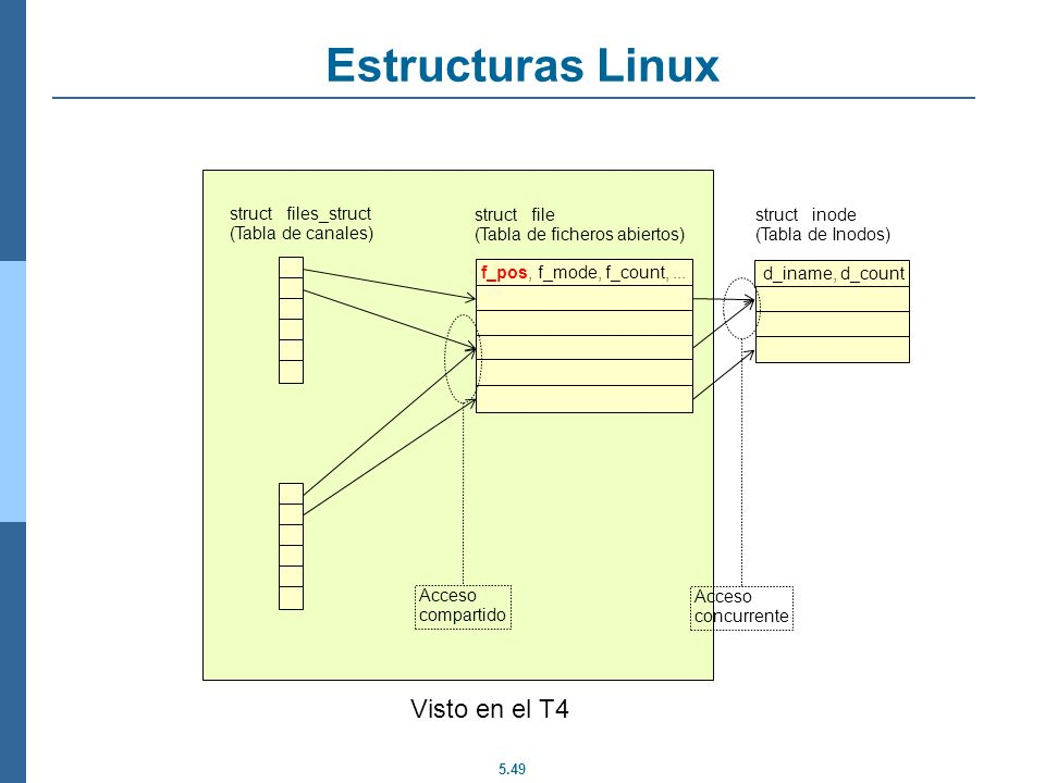 5.49 Estructuras Linux struct files_struct (Tabla de canales) struct file (Tabla de ficheros abiertos) f_pos, f_mode, f_count,... d_iname, d_count str