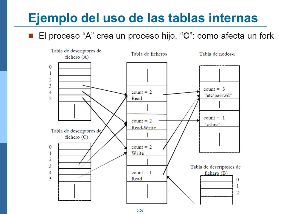 5.57 Ejemplo del uso de las tablas internas El proceso A crea un proceso hijo, C: como afecta un fork