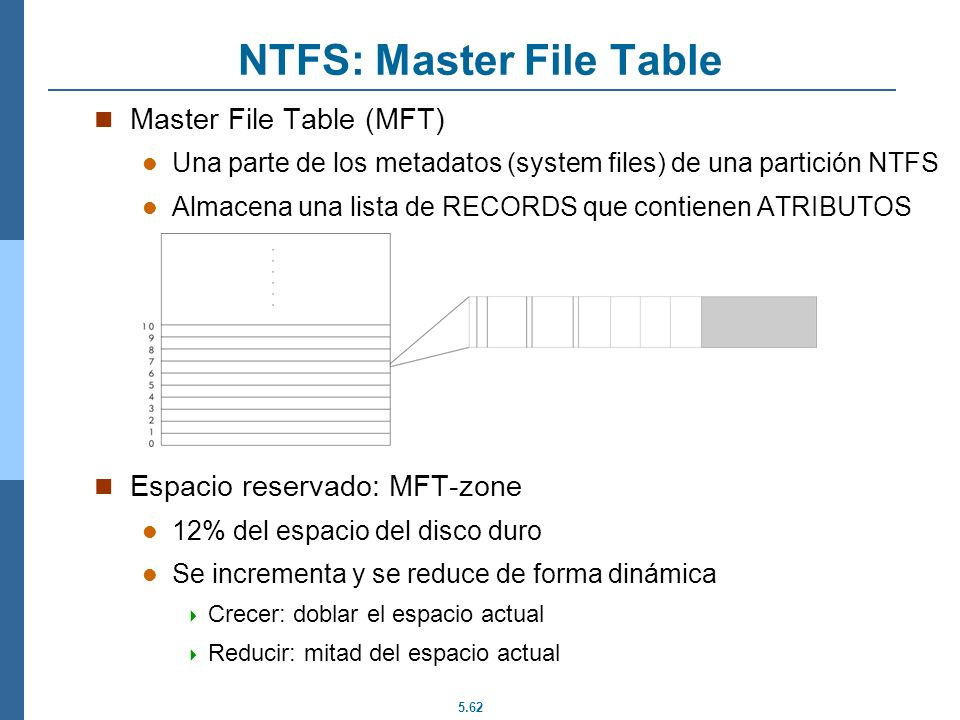 5.62 NTFS: Master File Table Master File Table (MFT) Una parte de los metadatos (system files) de una partición NTFS Almacena una lista de RECORDS que
