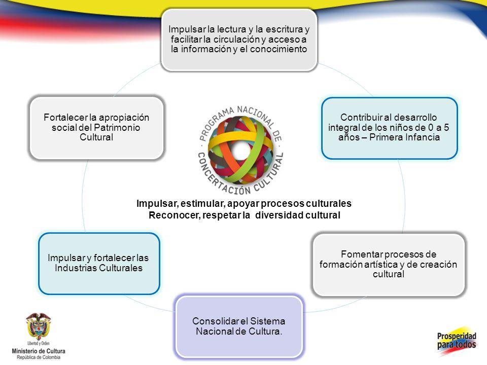 PROGRAMA NACIONAL DE CONCERTACIÓN CULTURAL CONSULTA CONVOCATORIA – MANUAL 2013 www.mincultura.gov.co Convocatoria 2013