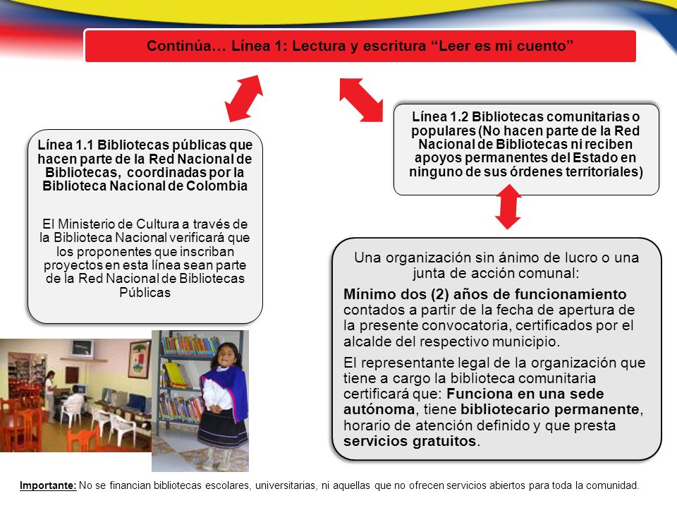 Continúa… Línea 1: Lectura y escritura Leer es mi cuento Línea 1.2 Bibliotecas comunitarias o populares (No hacen parte de la Red Nacional de Bibliotecas ni reciben apoyos permanentes del Estado en ninguno de sus órdenes territoriales) Línea 1.1 Bibliotecas públicas que hacen parte de la Red Nacional de Bibliotecas, coordinadas por la Biblioteca Nacional de Colombia El Ministerio de Cultura a través de la Biblioteca Nacional verificará que los proponentes que inscriban proyectos en esta línea sean parte de la Red Nacional de Bibliotecas Públicas Una organización sin ánimo de lucro o una junta de acción comunal: Mínimo dos (2) años de funcionamiento contados a partir de la fecha de apertura de la presente convocatoria, certificados por el alcalde del respectivo municipio.
