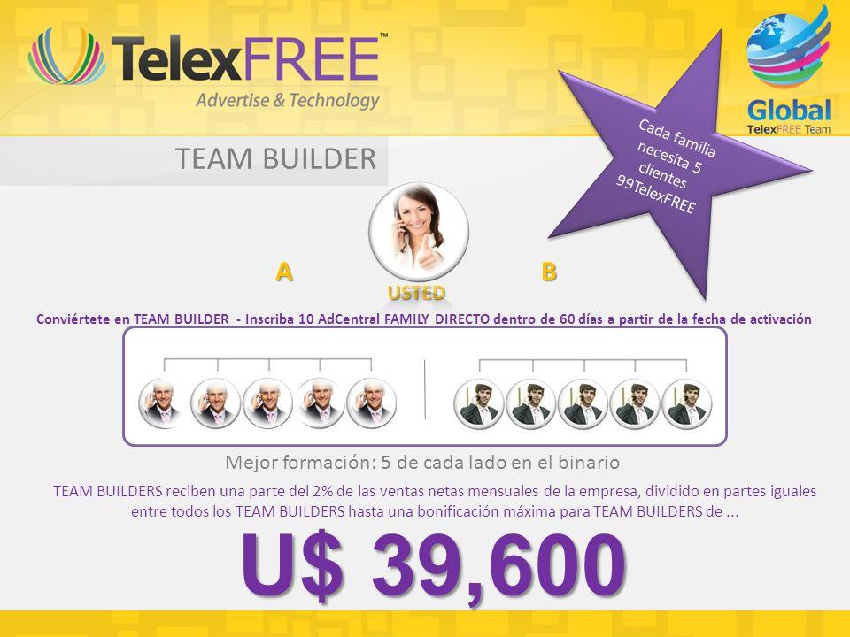 TEAM BUILDER Conviértete en TEAM BUILDER - Inscriba 10 AdCentral FAMILY DIRECTO dentro de 60 días a partir de la fecha de activación Mejor formación: 5 de cada lado en el binario TEAM BUILDERS reciben una parte del 2% de las ventas netas mensuales de la empresa, dividido en partes iguales entre todos los TEAM BUILDERS hasta una bonificación máxima para TEAM BUILDERS de...