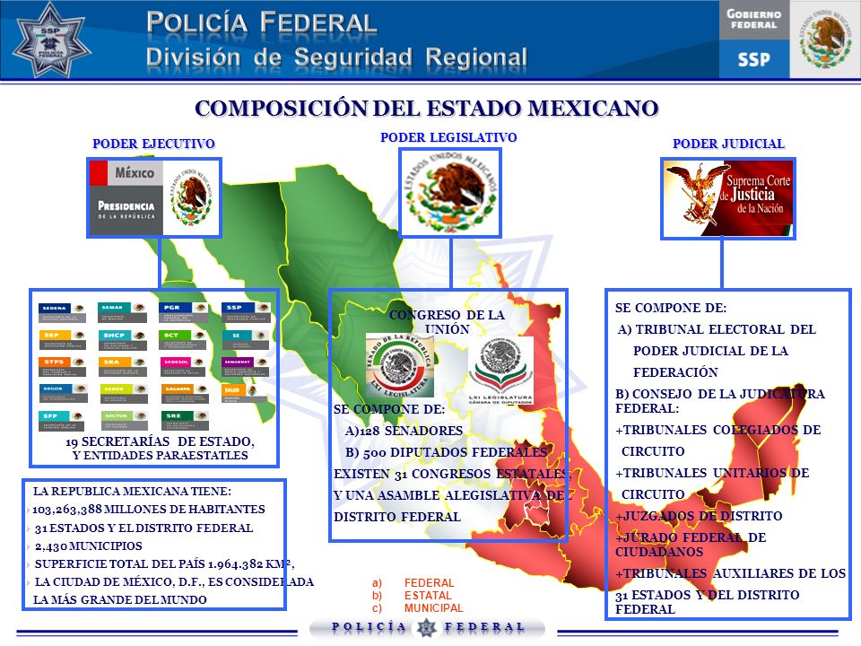 COMPOSICIÓN DEL ESTADO MEXICANO PODER JUDICIAL PODER EJECUTIVO PODER LEGISLATIVO CONGRESO DE LA UNIÓN 19 SECRETARÍAS DE ESTADO, Y ENTIDADES PARAESTATL