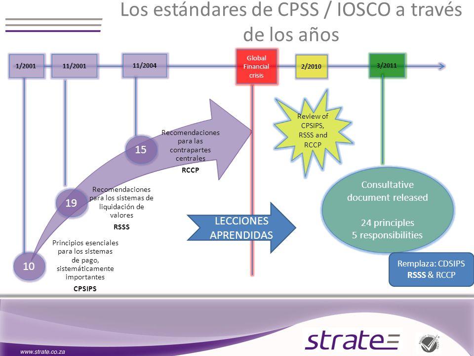 Los estándares de CPSS / IOSCO a través de los años 10 Principios esenciales para los sistemas de pago, sistemáticamente importantes CPSIPS 1/2001 19 Recomendaciones para los sistemas de liquidación de valores RSSS 11/2001 15 Recomendaciones para las contrapartes centrales RCCP 11/2004 Global Financial crisis 3/2011 2/2010 Review of CPSIPS, RSSS and RCCP Consultative document released 24 principles 5 responsibilities Remplaza: CDSIPS RSSS & RCCP LECCIONES APRENDIDAS