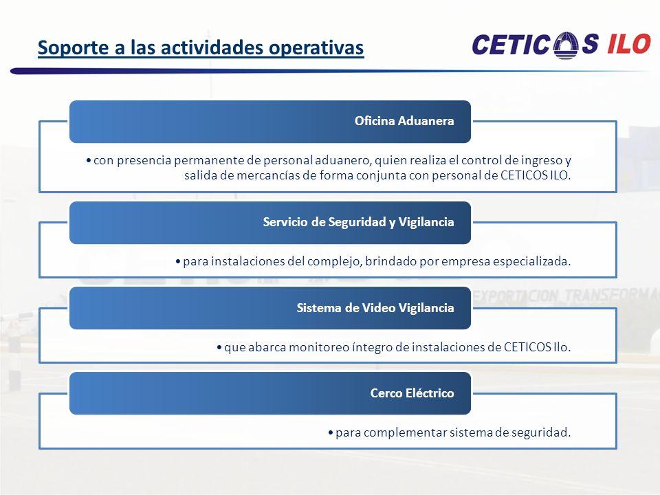 Registro de Imágenes Centro de Control Sistema Videovigilancia Servicio privado de Vigilancia y Seguridad Soporte a las actividades operativas Oficina Aduanera en CETICOS Ilo