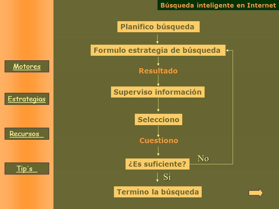 Búsqueda inteligente en Internet Resultado Formulo estrategia de búsqueda Superviso información Selecciono Cuestiono ¿Es suficiente? Termino la búsque