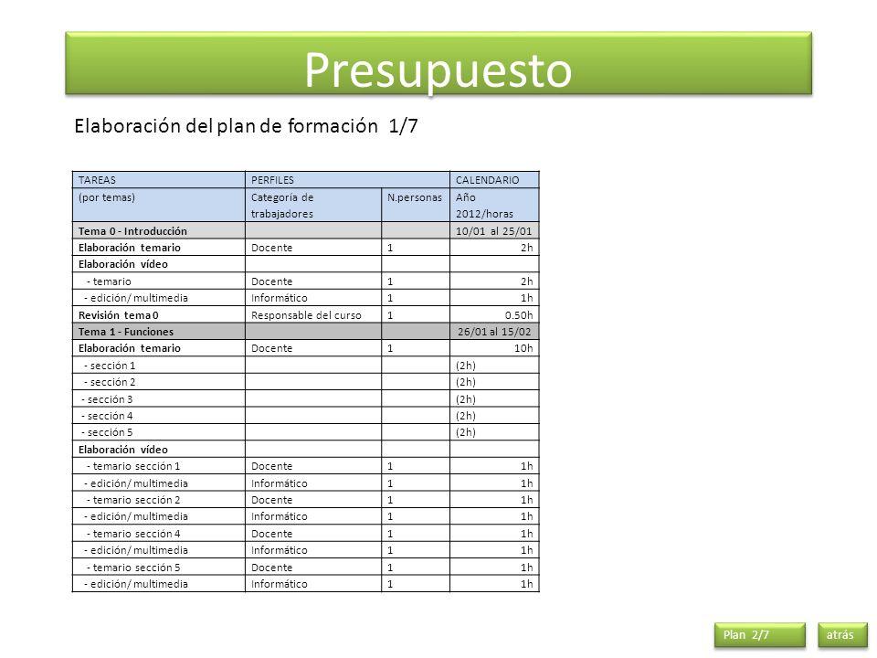 Presupuesto atrás Elaboración del plan de formación 1/7 TAREASPERFILESCALENDARIO (por temas) Categoría de trabajadores N.personas Año 2012/horas Tema