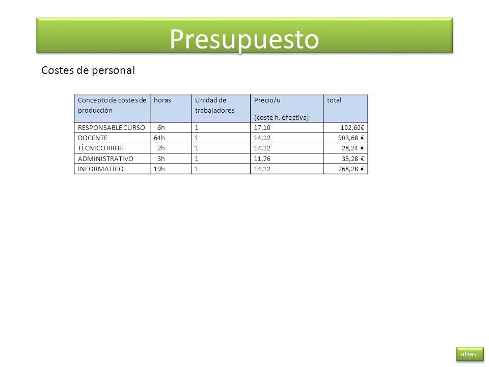 Presupuesto atrás Costes de personal Concepto de costes de producción horas Unidad de trabajadores Precio/u (coste h. efectiva) total RESPONSABLE CURS
