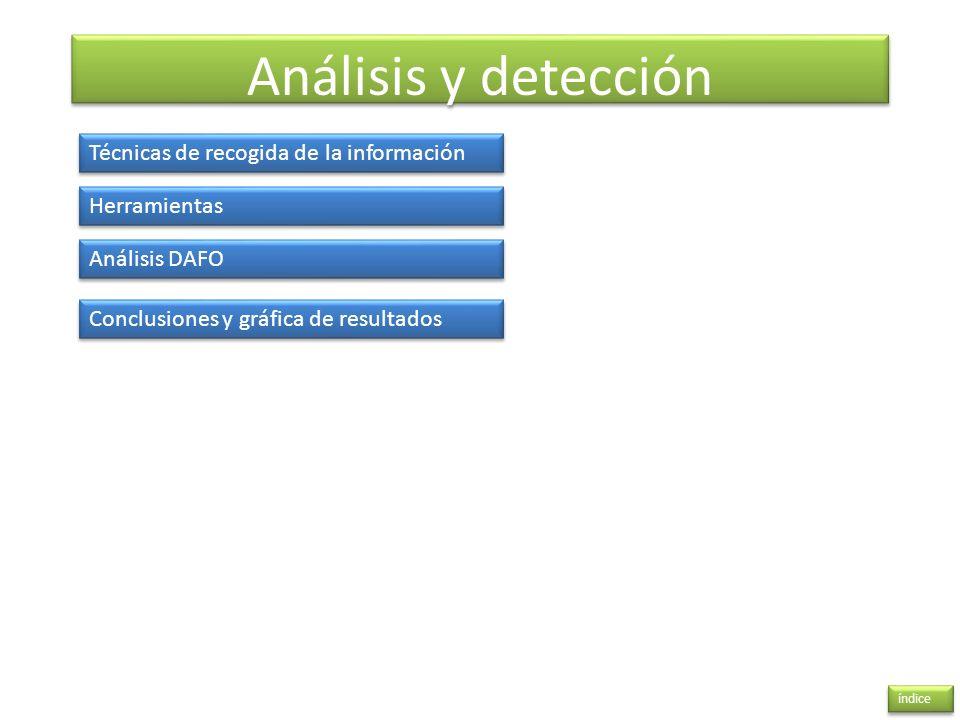 Análisis y detección índice Técnicas de recogida de la información Herramientas Análisis DAFO Conclusiones y gráfica de resultados