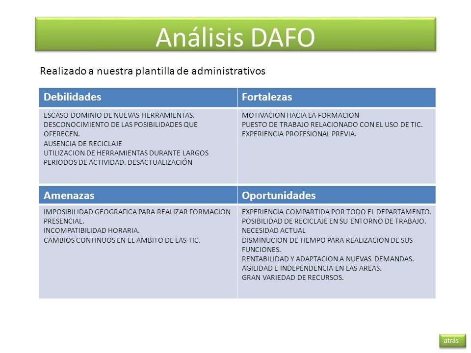 Análisis DAFO atrás DebilidadesFortalezas ESCASO DOMINIO DE NUEVAS HERRAMIENTAS. DESCONOCIMIENTO DE LAS POSIBILIDADES QUE OFERECEN. AUSENCIA DE RECICL