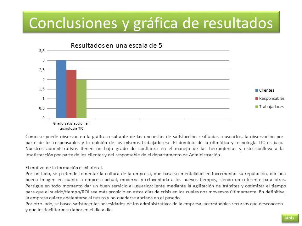 Conclusiones y gráfica de resultados atrás Resultados en una escala de 5 Como se puede observar en la gráfica resultante de las encuestas de satisfacc