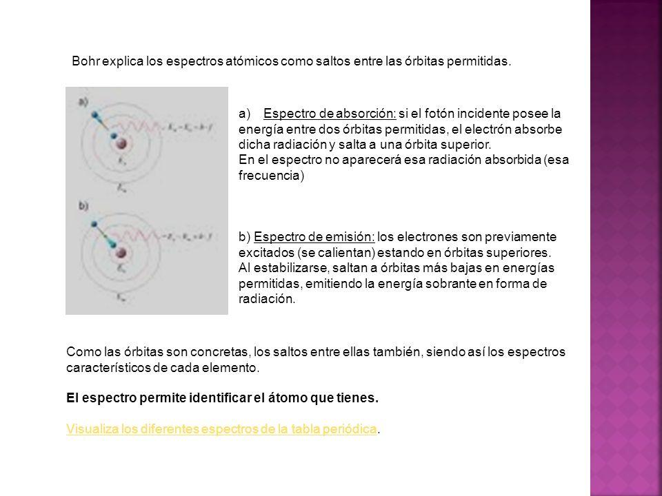 Bohr explica los espectros atómicos como saltos entre las órbitas permitidas. a)Espectro de absorción: si el fotón incidente posee la energía entre do