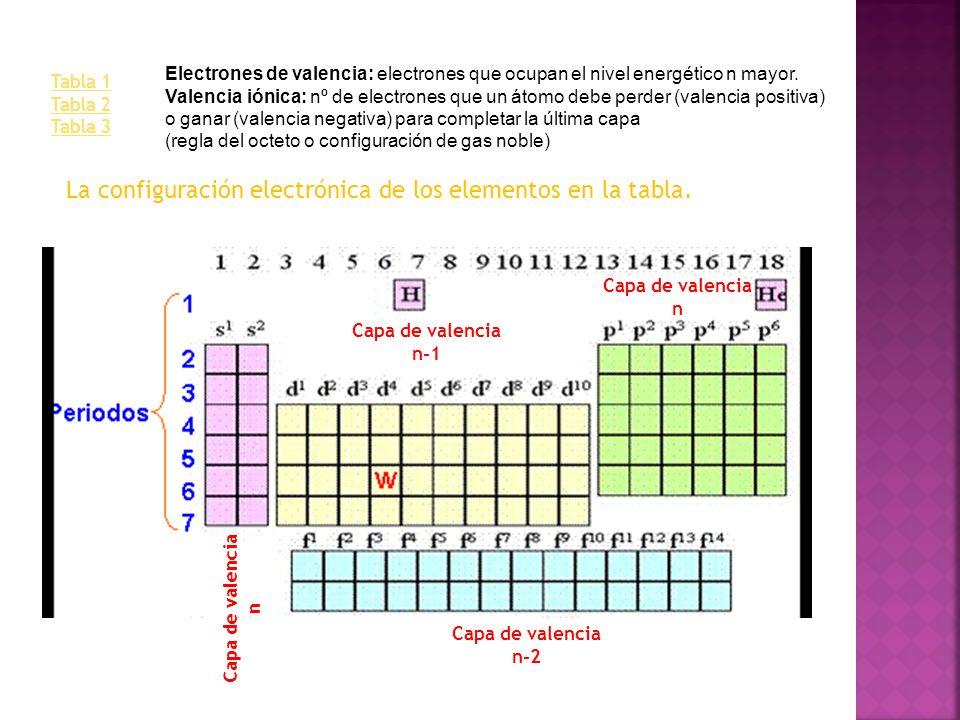 Tabla 1 Tabla 2 Tabla 3 La configuración electrónica de los elementos en la tabla. Capa de valencia n Capa de valencia n Capa de valencia n-1 Capa de