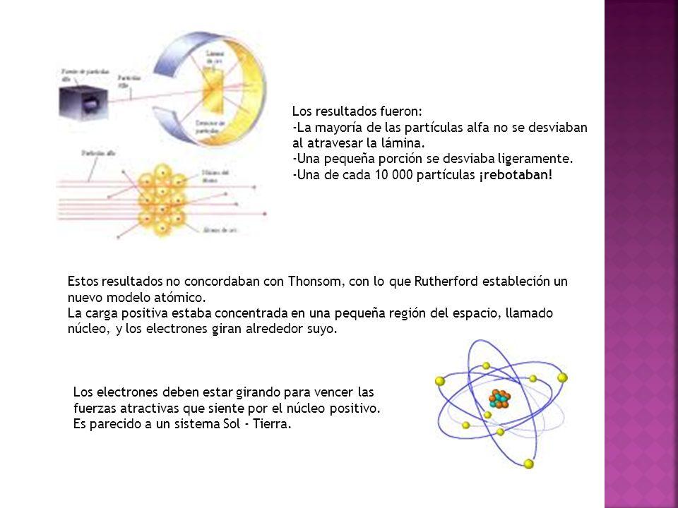 Los resultados fueron: -La mayoría de las partículas alfa no se desviaban al atravesar la lámina. -Una pequeña porción se desviaba ligeramente. -Una d