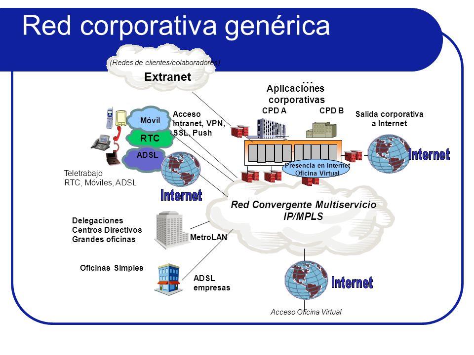 Red Convergente Multiservicio IP/MPLS RTC Teletrabajo RTC, Móviles, ADSL Móvil Aplicaciones corporativas ADSL Acceso Oficina Virtual Delegaciones Cent