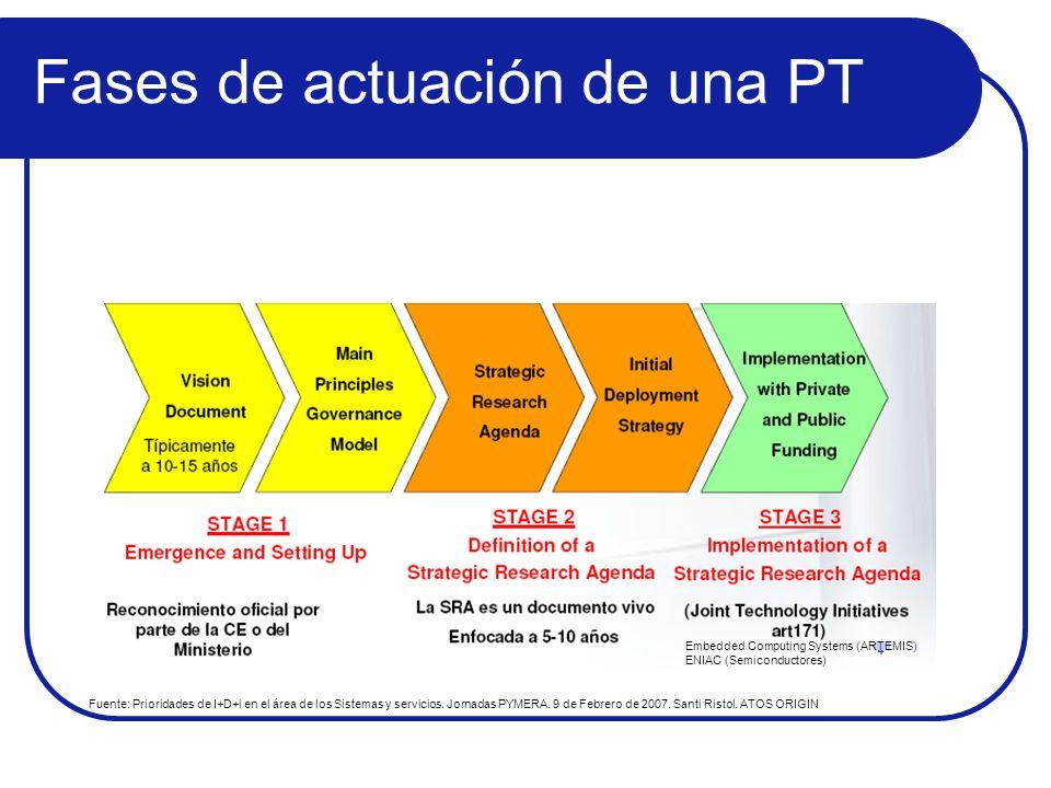 Fases de actuación de una PT Fuente: Prioridades de I+D+i en el área de los Sistemas y servicios. Jornadas PYMERA. 9 de Febrero de 2007. Santi Ristol.