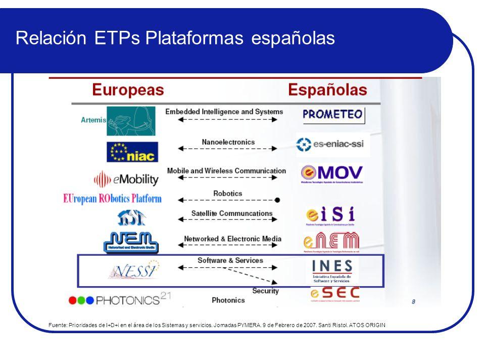 Relación ETPs Plataformas españolas Fuente: Prioridades de I+D+i en el área de los Sistemas y servicios. Jornadas PYMERA. 9 de Febrero de 2007. Santi
