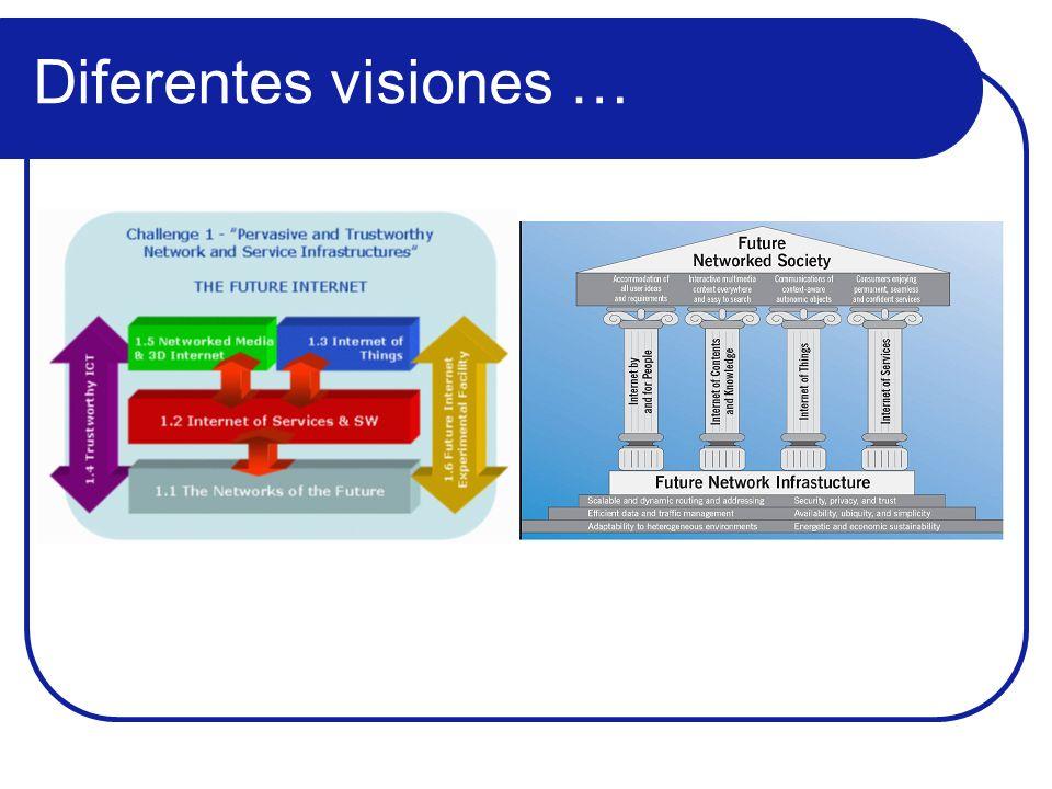 Tipología participación española Fuente Internet del futuro: visión y tecnologías implicadas.