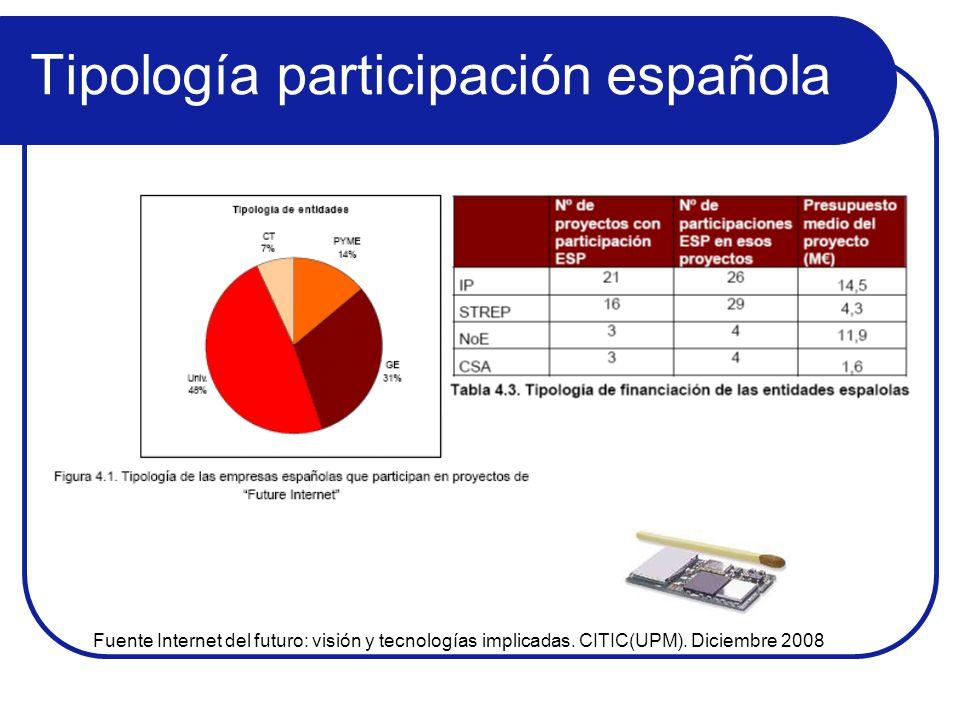 Tipología participación española Fuente Internet del futuro: visión y tecnologías implicadas. CITIC(UPM). Diciembre 2008