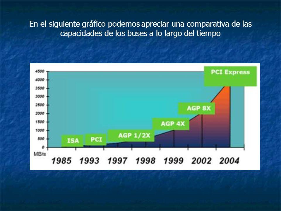 En el siguiente gráfico podemos apreciar una comparativa de las capacidades de los buses a lo largo del tiempo