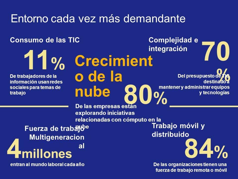 11 % De trabajadores de la información usan redes sociales para temas de trabajo Consumo de las TICComplejidad e integración 70 % Del presupuesto de T