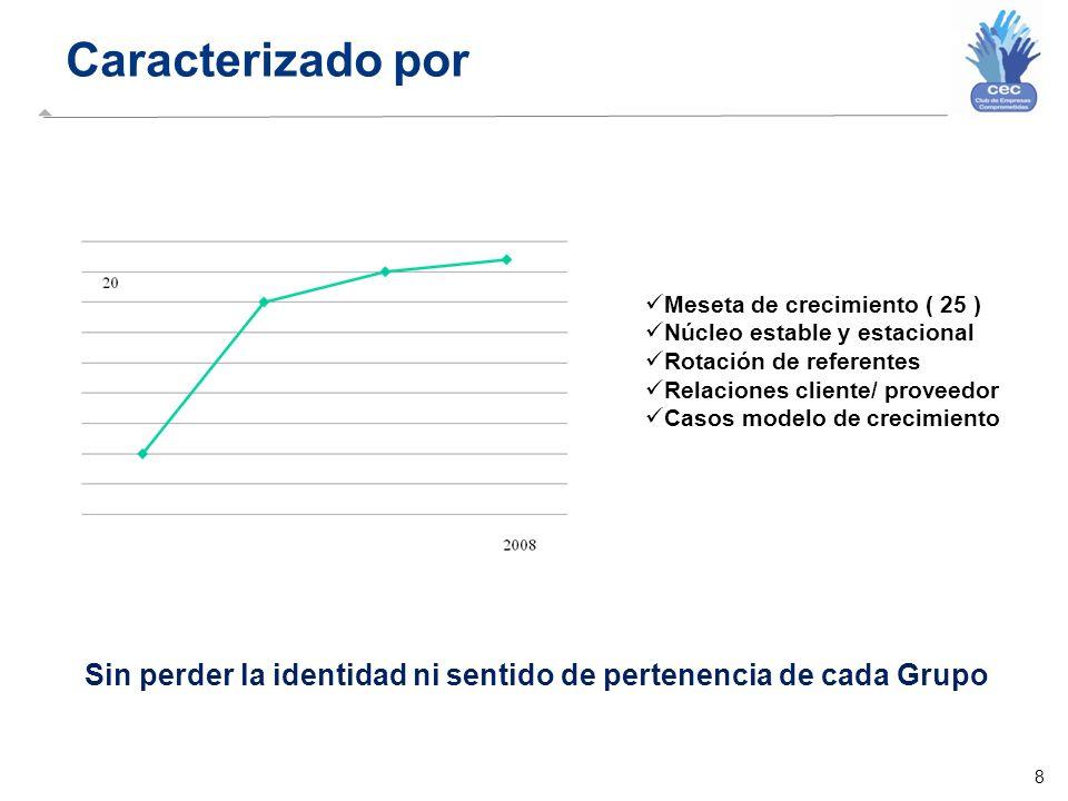 8 Caracterizado por Sin perder la identidad ni sentido de pertenencia de cada Grupo Meseta de crecimiento ( 25 ) Núcleo estable y estacional Rotación de referentes Relaciones cliente/ proveedor Casos modelo de crecimiento