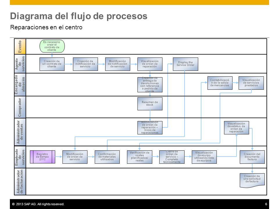 ©2013 SAP AG. All rights reserved.6 Diagrama del flujo de procesos Reparaciones en el centro Encargado de almacén Administrador de ventas Evento Emple