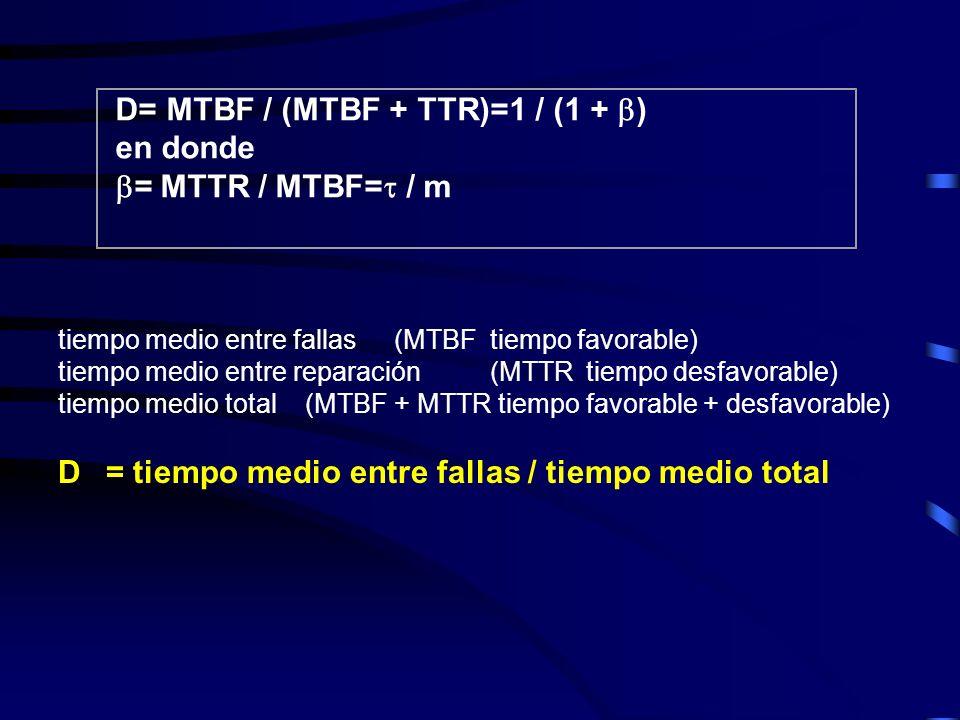 . Matemáticamente se puede expresar de la siguiente manera: D= MTBF / (MTBF + TTR)=1 / (1 + ) en donde = MTTR / MTBF= / m tiempo medio entre fallas(MTBFtiempo favorable) tiempo medio entre reparación(MTTR tiempo desfavorable) tiempo medio total (MTBF + MTTR tiempo favorable + desfavorable) D= tiempo medio entre fallas / tiempo medio total