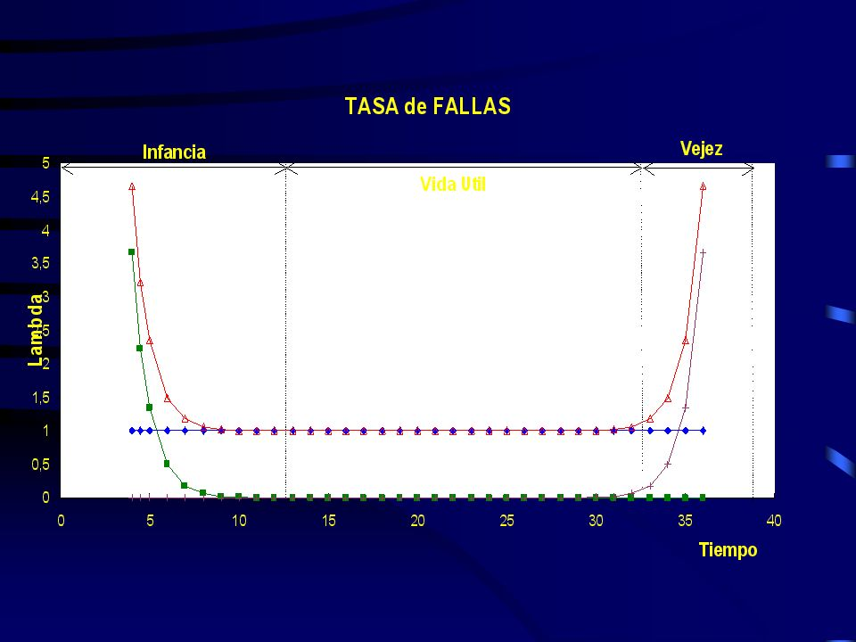 En lugar de es más común utilizar su inversa a la que se conoce como tiempo medio entre fallas MTBF (Mean Time Between Faults) es decir: MTBF = m = 1 / con lo cual la confiabilidad puede expresarse como: