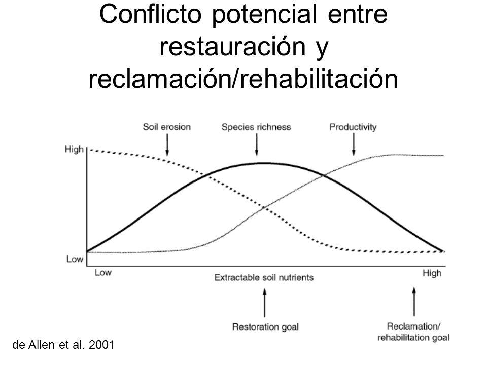 Conflicto potencial entre restauración y reclamación/rehabilitación de Allen et al. 2001