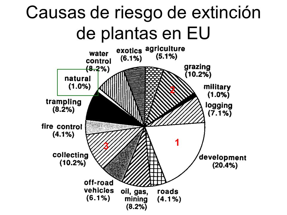 Causas de riesgo de extinción de plantas en EU 1 2 3