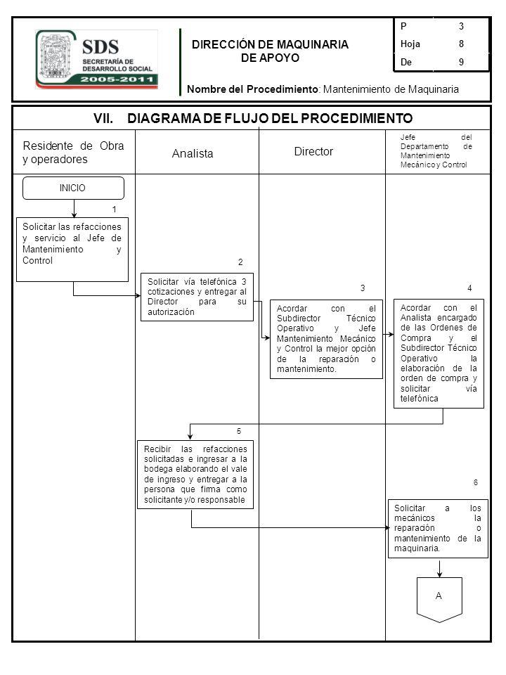 5 Residente de Obra y operadores Director Solicitar vía telefónica 3 cotizaciones y entregar al Director para su autorización Acordar con el Subdirect