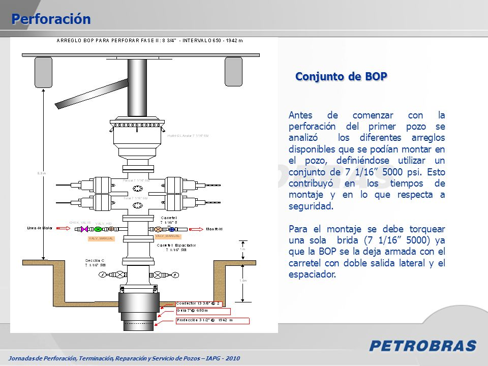 Jornadas de Perforación, Terminación, Reparación y Servicio de Pozos – IAPG - 2010 Perforación Antes de comenzar con la perforación del primer pozo se