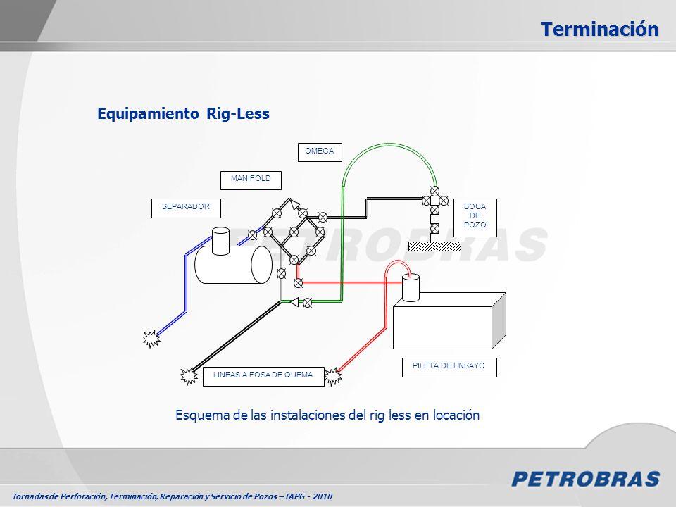 Jornadas de Perforación, Terminación, Reparación y Servicio de Pozos – IAPG - 2010 Equipamiento Rig-Less MANIFOLD SEPARADOR OMEGA BOCA DE POZO PILETA