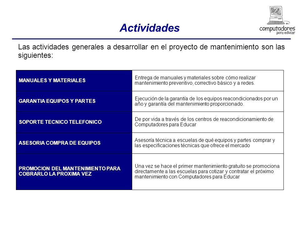 Actividades Las actividades generales a desarrollar en el proyecto de mantenimiento son las siguientes: MANUALES Y MATERIALES GARANTIA EQUIPOS Y PARTES SOPORTE TECNICO TELEFONICO ASESORIA COMPRA DE EQUIPOS PROMOCION DEL MANTENIMIENTO PARA COBRARLO LA PROXIMA VEZ Entrega de manuales y materiales sobre cómo realizar mantenimiento preventivo, correctivo básico y a redes.
