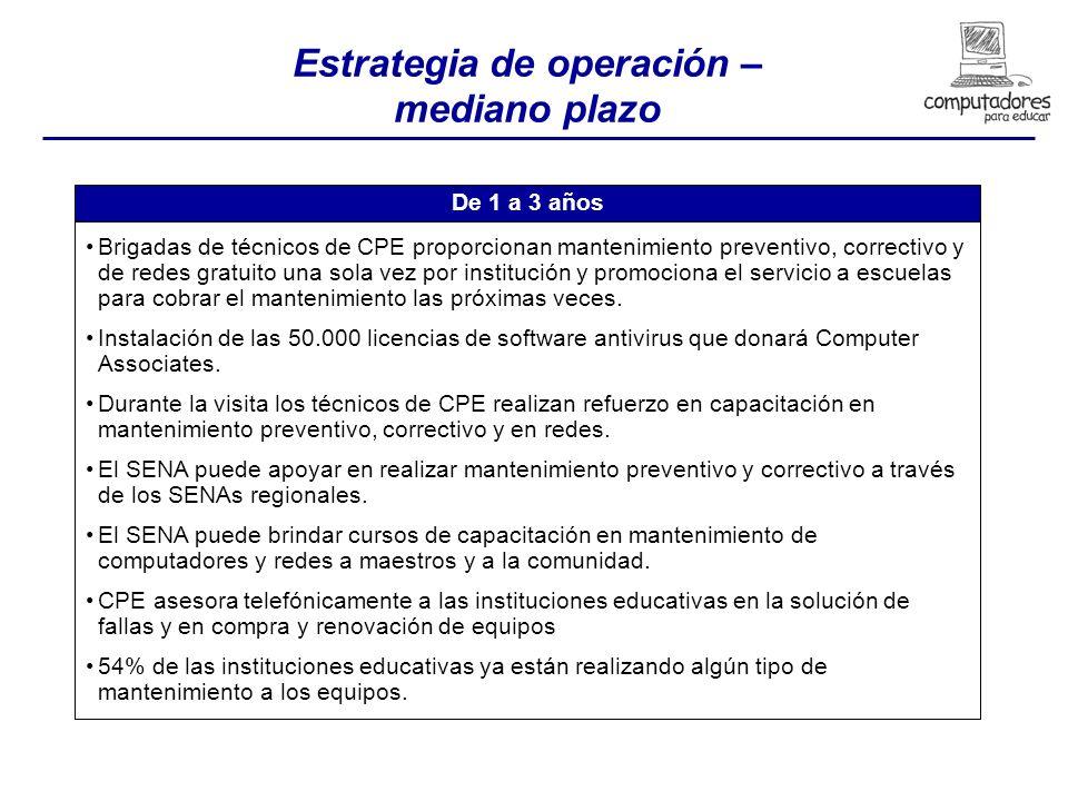 Estrategia de operación – mediano plazo De 1 a 3 años Brigadas de técnicos de CPE proporcionan mantenimiento preventivo, correctivo y de redes gratuito una sola vez por institución y promociona el servicio a escuelas para cobrar el mantenimiento las próximas veces.