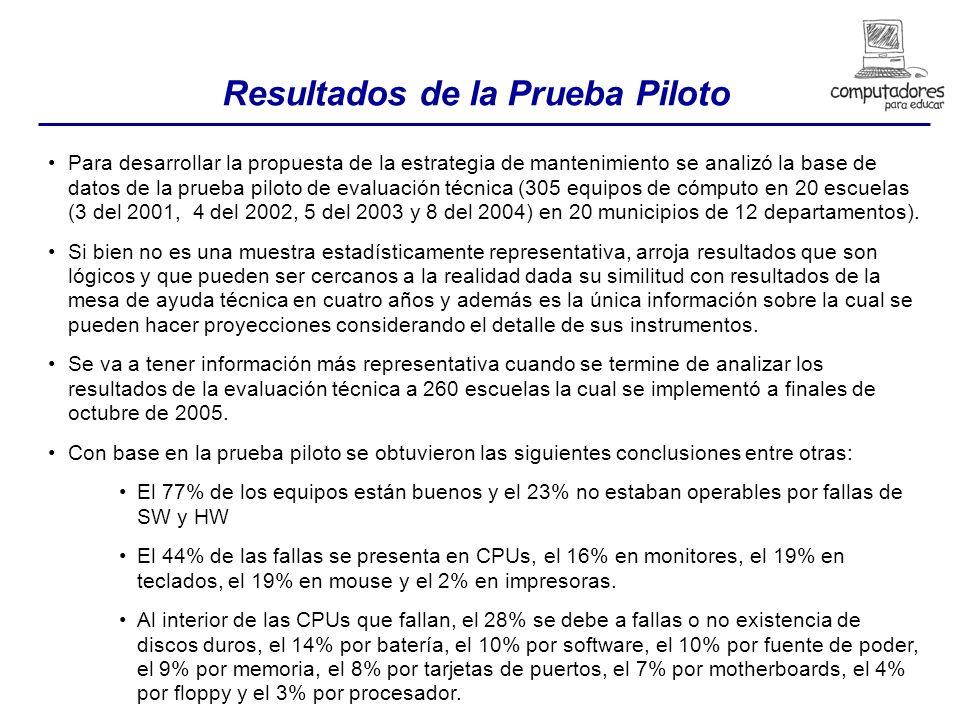 Resultados de la Prueba Piloto Para desarrollar la propuesta de la estrategia de mantenimiento se analizó la base de datos de la prueba piloto de evaluación técnica (305 equipos de cómputo en 20 escuelas (3 del 2001, 4 del 2002, 5 del 2003 y 8 del 2004) en 20 municipios de 12 departamentos).