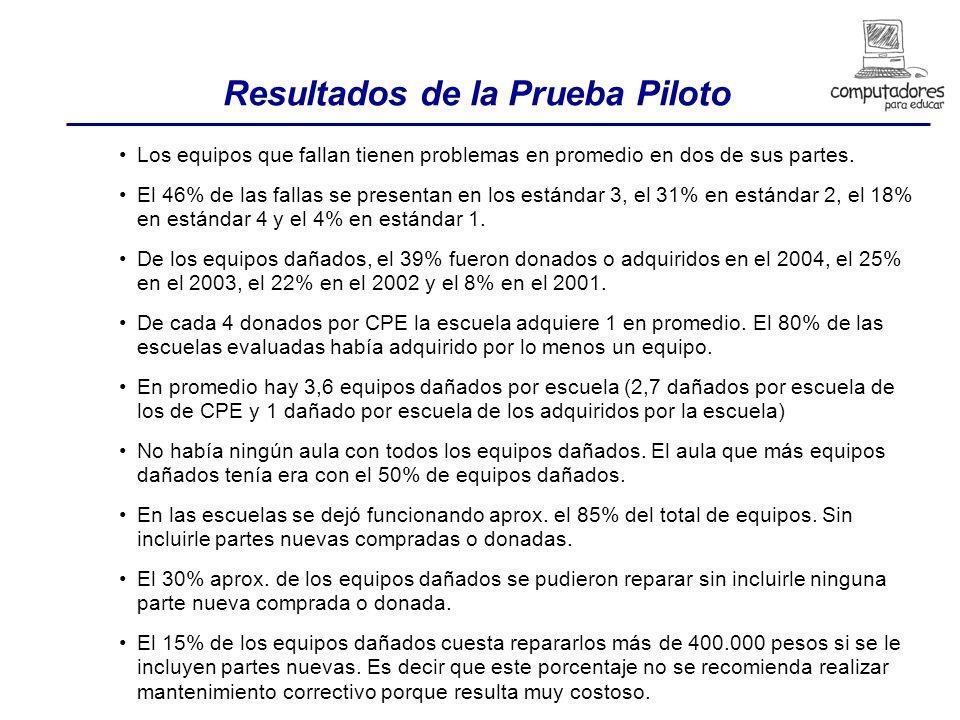 Resultados de la Prueba Piloto Los equipos que fallan tienen problemas en promedio en dos de sus partes.
