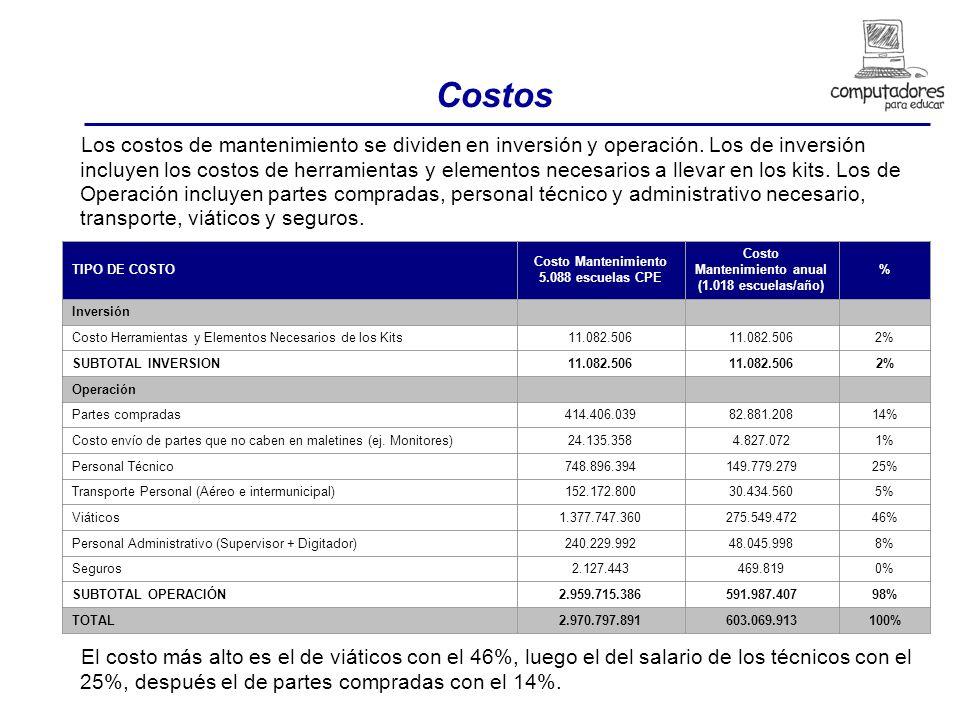 Costos Los costos de mantenimiento se dividen en inversión y operación.