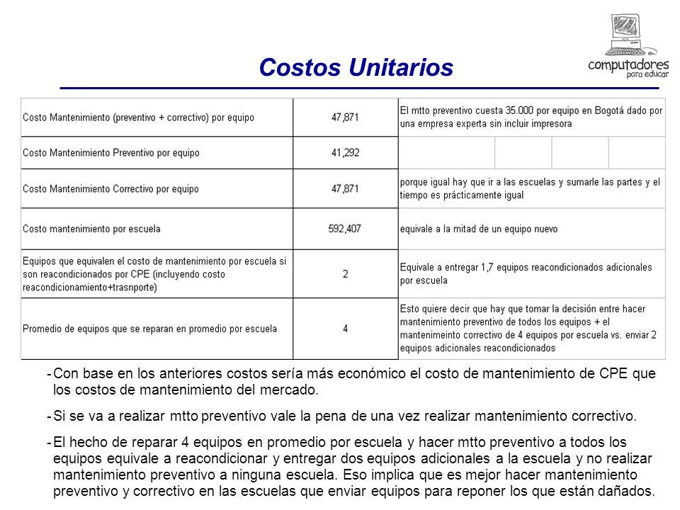 Costos Unitarios -Con base en los anteriores costos sería más económico el costo de mantenimiento de CPE que los costos de mantenimiento del mercado.