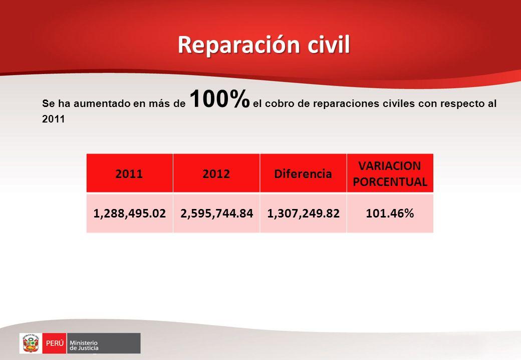 Reparación civil Se ha aumentado en más de 100% el cobro de reparaciones civiles con respecto al 2011 20112012Diferencia VARIACION PORCENTUAL 1,288,49